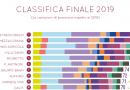 Il gusto digitale del vino italiano 2019